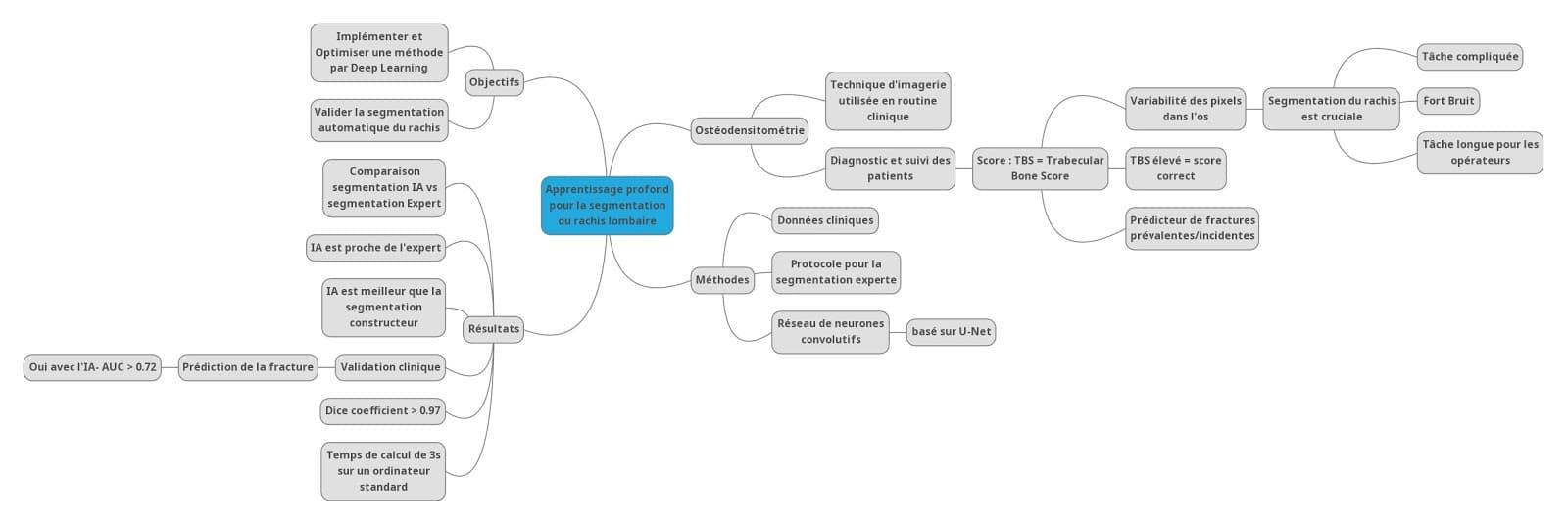 data santé pour la segmentation du rachis lombaire